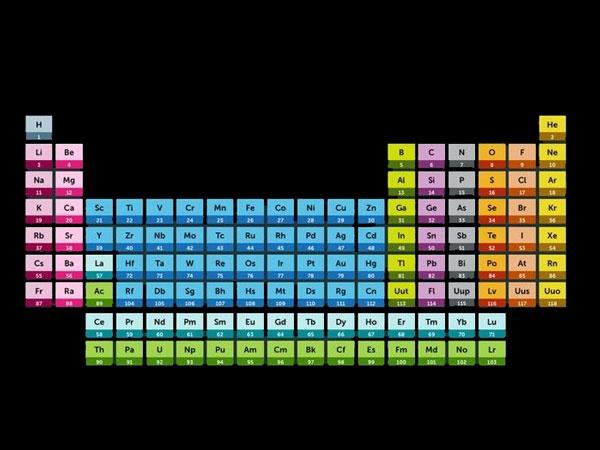 سادهترین راهکار برای یادگیری جدول تناوبی